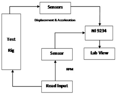Block diagram of test set up with NI