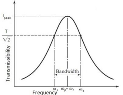Determination of equivalent viscous damping from frequency response curve