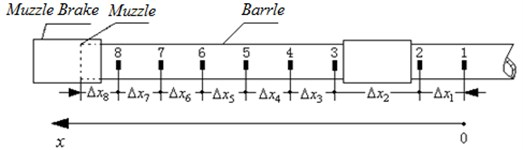 Layout of strain-time measurement point