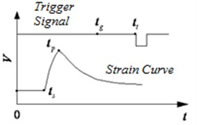 The relationship between the time characteristic point of the strain curve of  the barrel and the time when the projectile leaves the muzzle