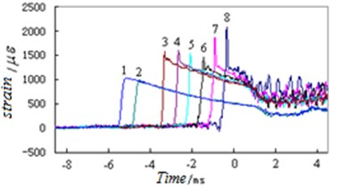 The test result of the typical strain time curve