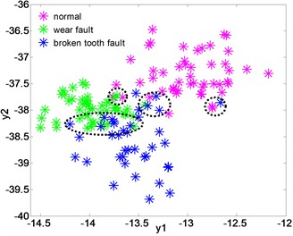The distribution of the low-dimensional feature sets of  gear after dimensionality reduction of LPGE, KLPP, KPCA and LPP