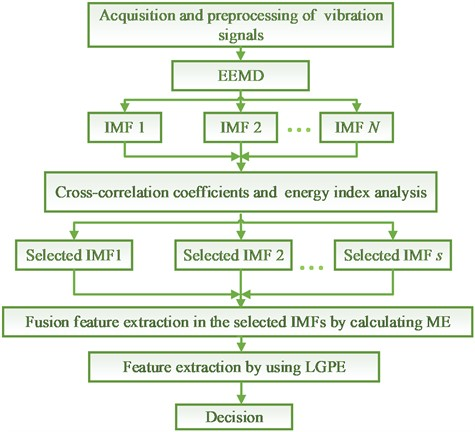 The fault diagnosis process of the proposed method