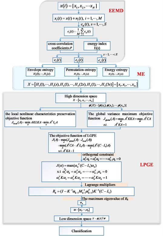 The details framework of the proposed model