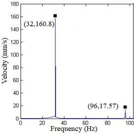 Velocity response spectrum