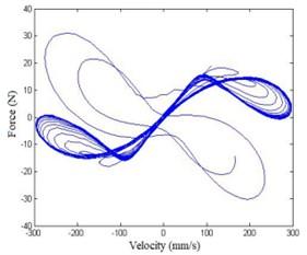 Force-velocity response plot