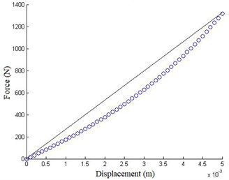 Force-displacement plot