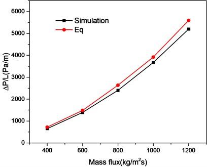 Comparison of present predictions with Eqs. (8)-(11)