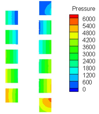 The predicted pressure distribution of air-water flow at different axis location