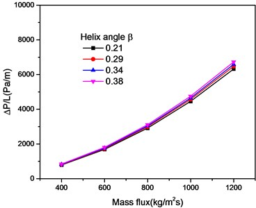 The effect of helix angle on pressure drop