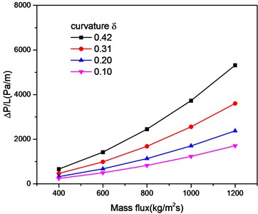 The effect of curvature on pressure drop