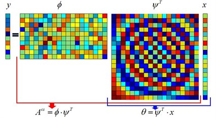 The matrix representation of compressed sensing