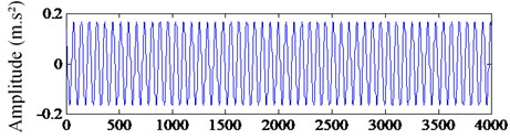 The extracted fault feature signal: a) the frequency spectrum of  extracted signal, b) the waveform of extracted signal