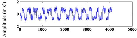 The waveform and spectra of the signal after stochastic resonance processing:  a) the output waveform of SR, b) the spectrum of SR
