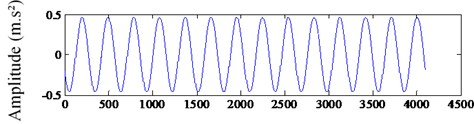 The extracted signal of fault feature frequency: a) the frequency spectrum  of extracted signal, b) the waveform of extracted signal