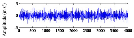 The waveform and spectrum of bearing inner ring fault signal:  a) the waveform, b) the spectrum