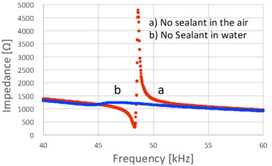 Impedance of stators with and without sealant