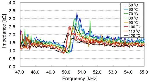 Impedance temperature characteristics