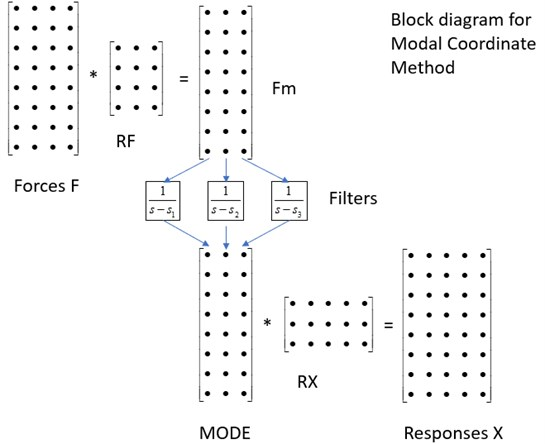 Block diagram for modal coordinate method