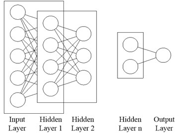 The structure of deep autoencoder