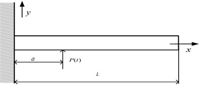 A cantilever beam subjected to a concentrated force