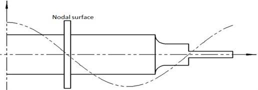 Basic size of horn