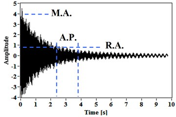 Free vibration responses for: a) a hammer hit,  b) a short-time sine excitation; and the method setup scheme