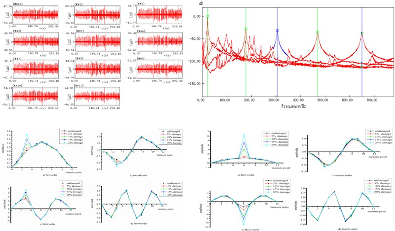 Damage identification of bridge structure based on frequency domain decomposition and strain mode