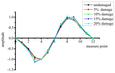 Strain modal shapes at mid-span of intact and damaged beams