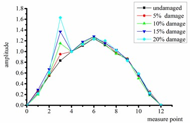 Strain modal shapes at quarter-span of intact and damaged beams