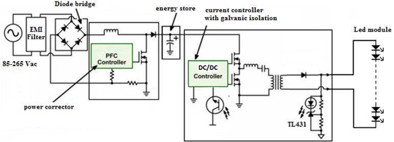 Typical block diagram of an LED driver