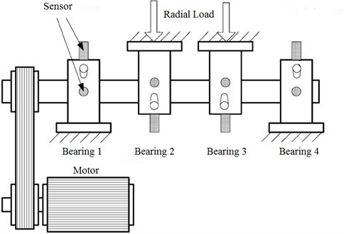 Rolling element bearings accelerated fatigue test device