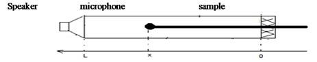 Schema modelled Kundt tube [9]