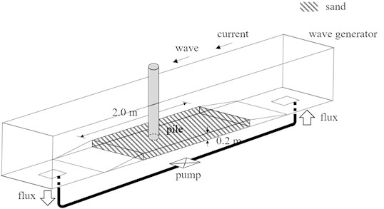 Experimental model and current and wave direction