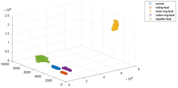 Distribution of feature sets