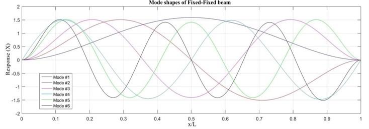 Mode shapes of fixed-fixed beam