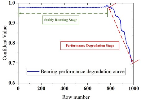Bearing performance degradation curve