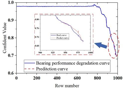 Bearing prognostics simulator and vibration signal diagram