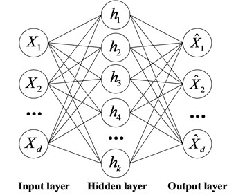 Basic structure of  auto-encoder neural network