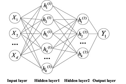 Basic Stacked structure of  auto-encoder neural network