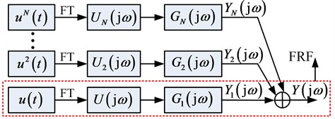 The NOFRFs based analysis of a nonlinear system