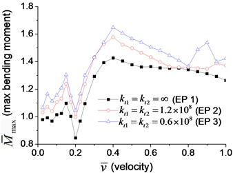 Maximum dimensionless deflection and bending moment of the beam with transverse boundary spring at the velocity varying from 2.5 % to 100 % of critical velocity: a) deflection, b) bending moment