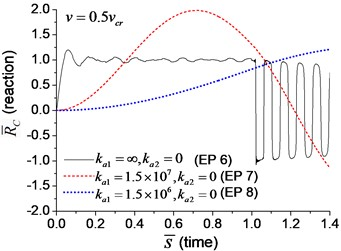 The axial reaction on the boundary node C of the beam under moving load  of different velocity: a) v=0.1vcr, b) v=0.25vcr, c) v=0.5vcr, d) v=vcr