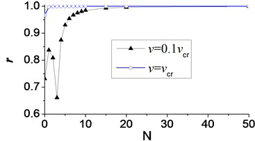 Pearson's correlation coefficient (r) of displacement of node C in axial vibration
