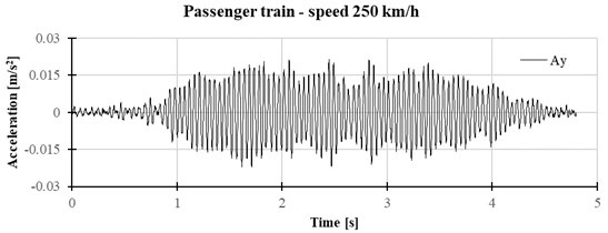 Vertical vibrations of accelerations on the foundation for speed 250 km/h