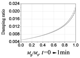 Dynamic properties under crowd resonant frequency fs=2f1