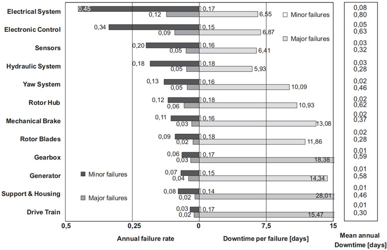 Wind turbines subassembly failure rates, downtime and failure types