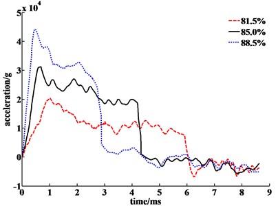 Different porosity aluminum foam acceleration curves