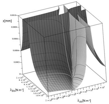 Amplitude over stiffness 3-D graph of  a linear vibratory conveyor