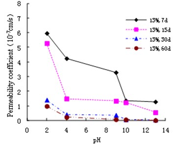Variation of permeability coefficient with  13 % cement content with pH